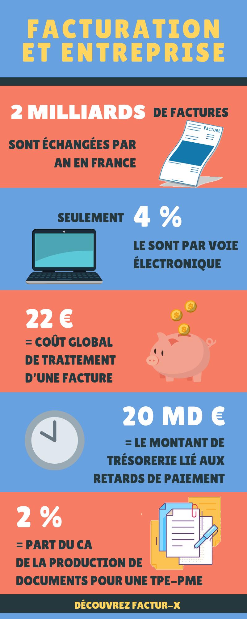 infographie Factur-X